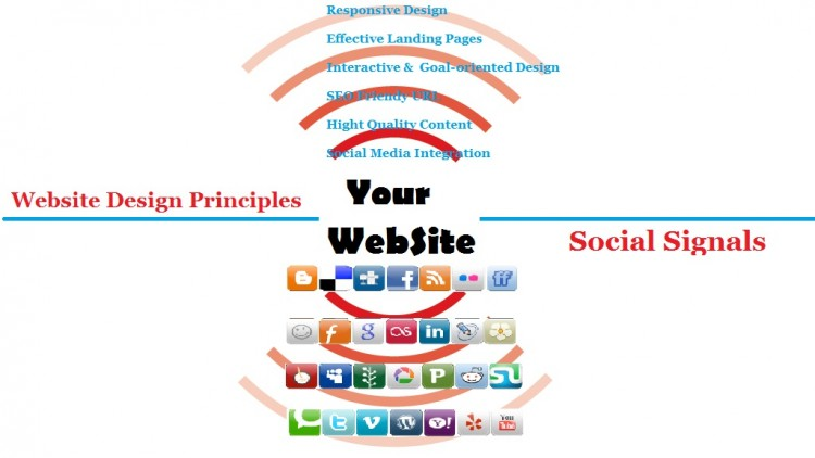 Boost Your Web Designing Business with Online Trouble Shooters