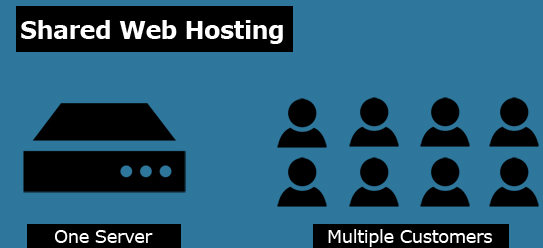 shared-hosting-setup